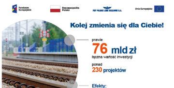 Grafika promująca projekty inwetsycyjne PKP Polskich Linii Kolejowych