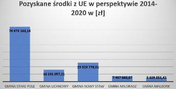 Gmina Stare Pole w czołówce
